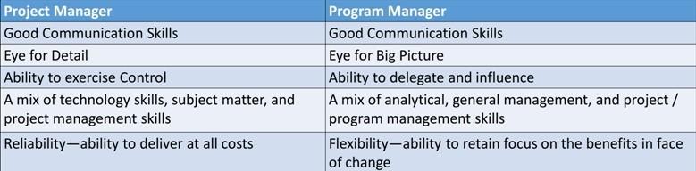 project management or program management