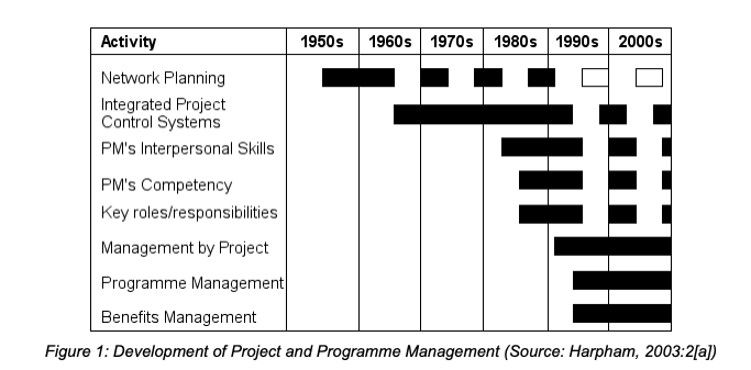 development of project and programme management