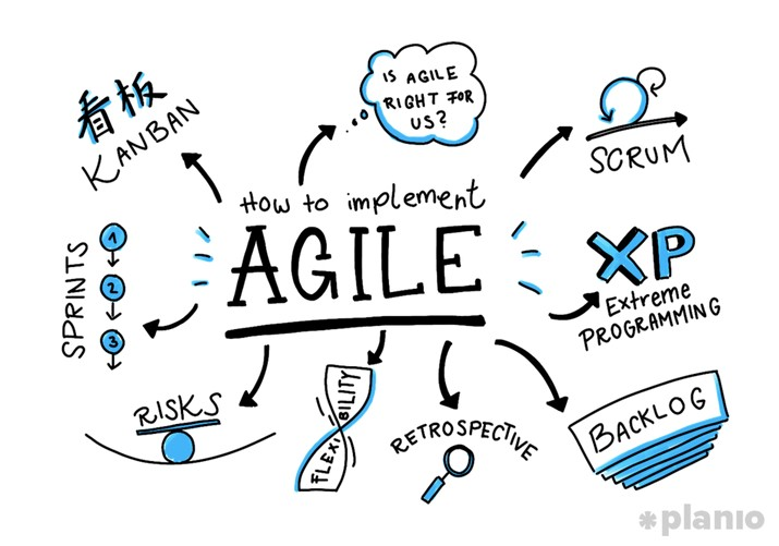 how to implement agile