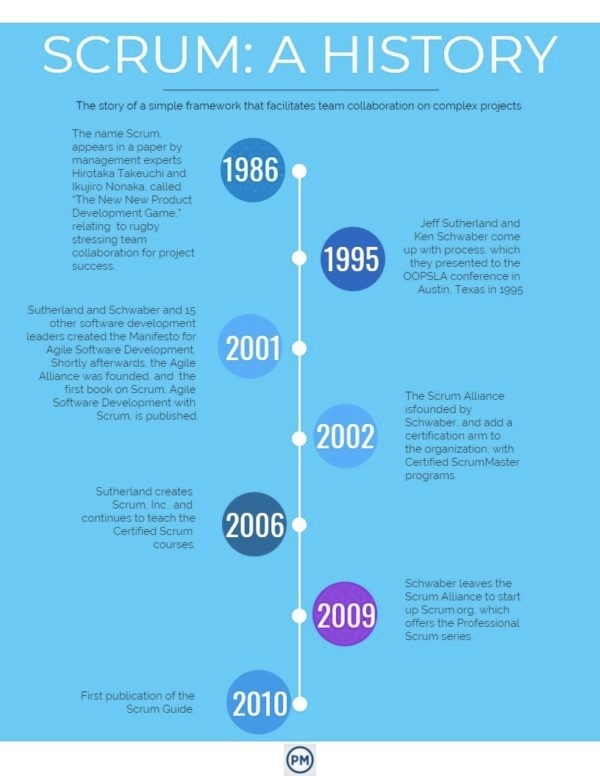 Scrum History