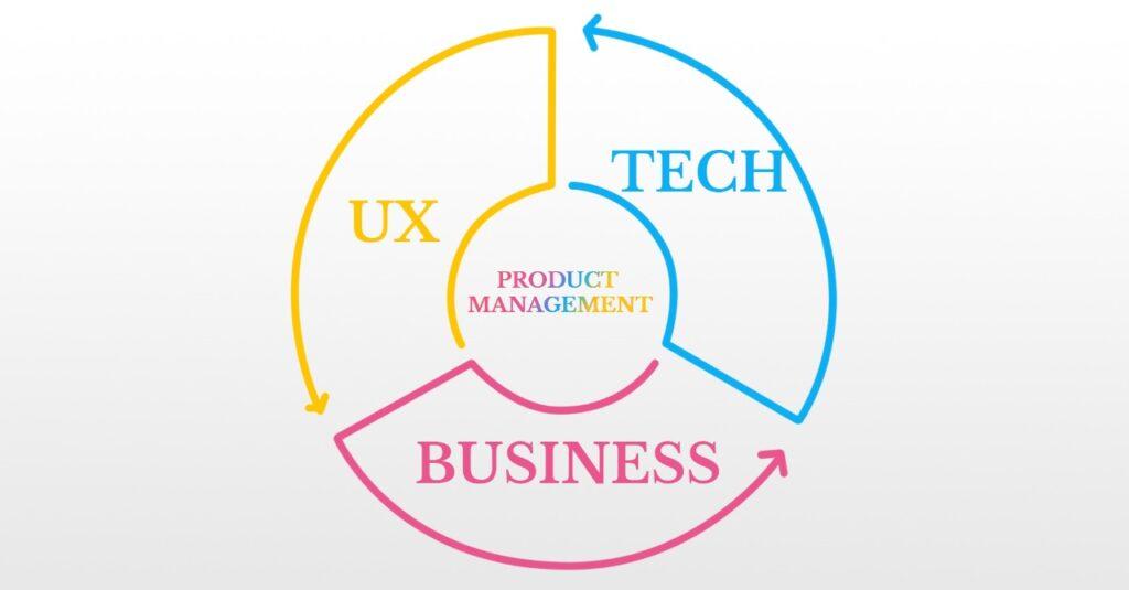 Product_Management