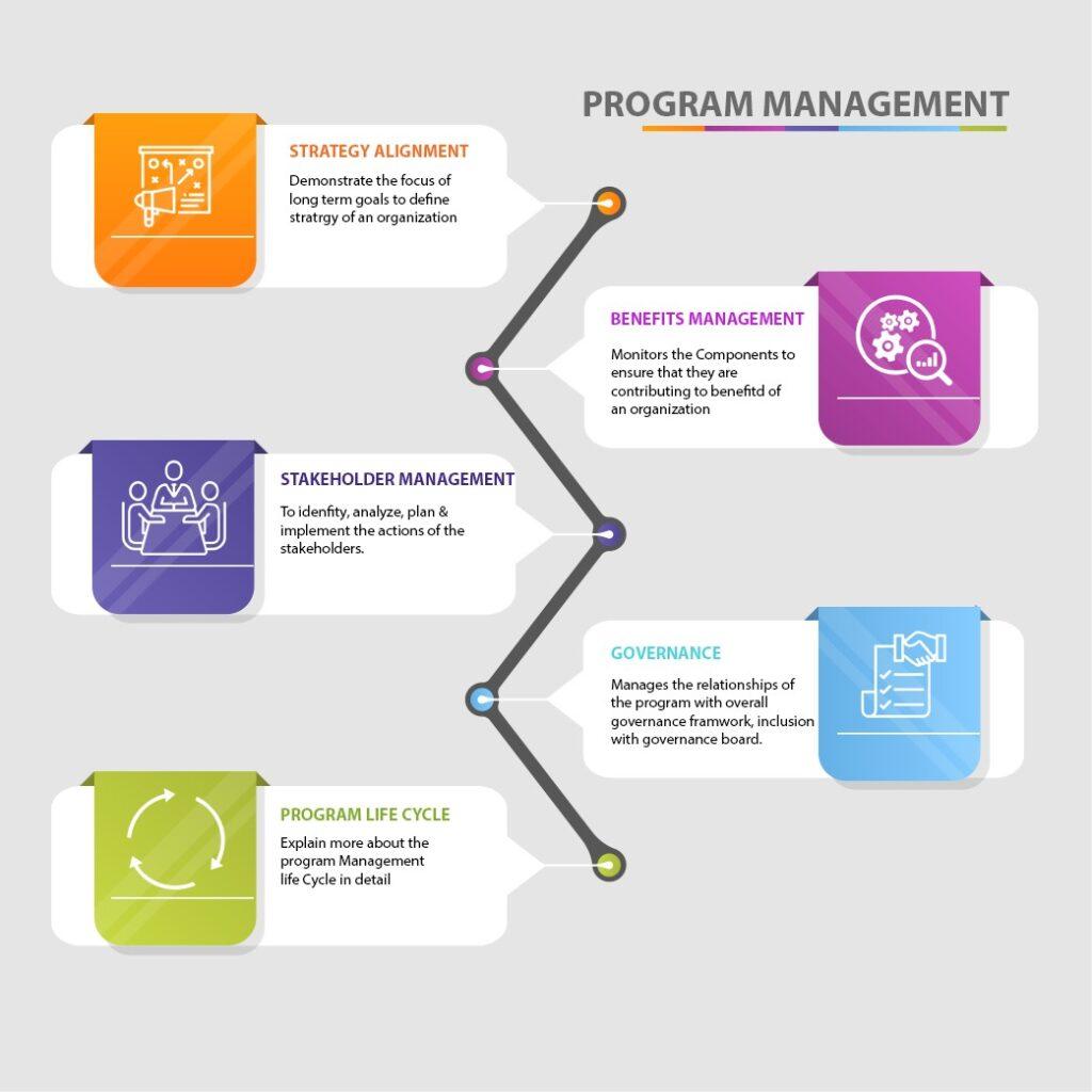 Program_Management_PgMP_Course
